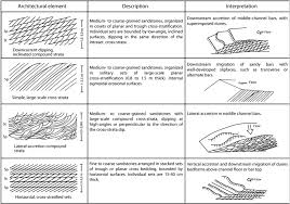 Trough Cross Bedding by Facies Architecture And Sequence Stratigraphy Of An Early Post