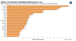 Richest Place In The World - Best Place 2017 Top 10 Protein Bar The Best Bars Of Ranked Quest Soundbars You Can Buy Digital Trends Nightlife In Patong Beach Places To Go At Night Insolvency India May Tighten Rules To Errant Founders Bidding 12 Nightclubs In That Need Party At Grapevine Udaipur 13 Most Influential Candy Of All Time 459 Best Restaurant Design Images On Pinterest Imperial Towers Ambani Antilia From Mumbai Four Seasons Aer Six Bombay For Kinds Travellers Someday Travels 6 Graphs Explain The Worlds Emitters World Rources