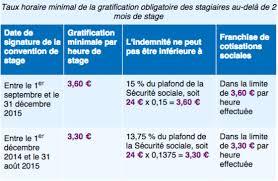 plafond horaire securite sociale stage encore du nouveau à partir du 1er septembre 2015 capital fr