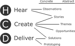 Human Centered Design and Point