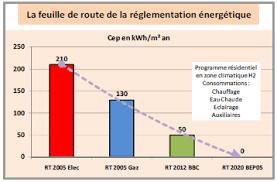 réglementation rt 2012 et chauffage électrique par philippe nunes