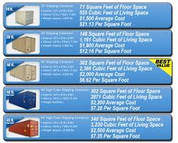 100 Average Cost Of Shipping Container Homes 10 Things You Need To Know BEFORE You Buy A