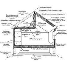 Gypsy Passive Solar Home Design R30 About Remodel Stylish