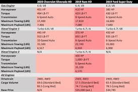 100 Compare Trucks 2020 Silverado HD Compared With Current Heavy Duty Pickup Trucks