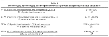 cea marker normal range cea as a prognostic index in colorectal cancer