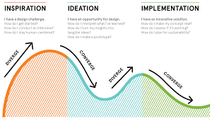 Human Centered Design Toolkit from IDEO StoryMiners