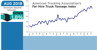 ATA Truck Tonnage Index Falls 1.8% In August | Refrigerated Transporter Ata Truck Tonnage Index Up 22 In April 2018 Fleet Owner Rises 33 October News Daily Tonnage Increased 2017 Up 37 Overall Reports Trucking Updates The Latest The Industry Road Scholar Free Images Asphalt Power Locomotive One Hard Excavators 57 August Springs 95 Higher Transport Topics Is Impressive Seeking Alpha Calafia Beach Pundit And Equities Update Freight Rates Continue To Escalate 2810 Baking Business