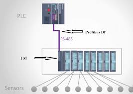 What Distance Is Needed From by What Is Profibus Dp Industrial Networking Industrial