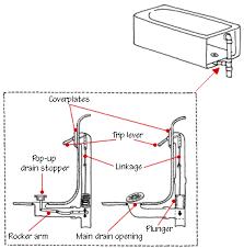 Bathtub Drain Leaks Diagram by How A Bathtub Works