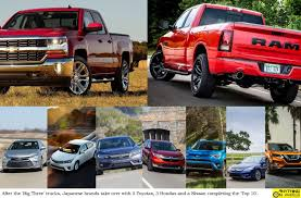 ANYTHING ON WHEELS: Top Selling Cars In 2016 - USA Bestselling Vehicles In America March 2018 Edition Autonxt Flex Those Muscles Ford F150 Is The Favorite Vehicle Among Members Top Five Trucks Americas 2016 Fseries Toyota Camry 10 Most Expensive Pickup The World Drive Marks 41 Years As Suvs Who Sells Get Ready To Rumble In July Gcbc Grab Three Positions 11 Of Bestselling Trucks Business Insider