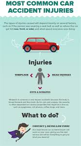 Most Common Car Accident Injuries | Reyna Law Firm