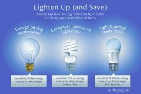light bulb best energy efficient light bulbs simplifying the