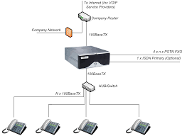 Inventech Australia Sip Trunking To The Vx900 Unadulrated Ndery Callacloud Cfiguration With Beronet Voip Gateway Gotrunk Manual Ip Pbx 3cx Sip Trunks Callbox Systems Sonus Sbc 12000 V611 Iot Skype For Business 2015 Pure Patent Us20070133525 System And Method Facilitating Testimonials Asteriskhome Handbook Wiki Chapter 2 Voipinfoorg Providers Uk Be A Provider Complete Solution Reviews Of 2017 2018 At Review Centre Routing Is Fun Terminal Interactive