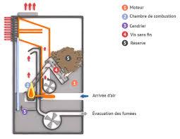 fonctionnement et principe poêle à granulés de bois