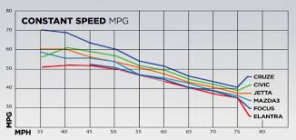 40 MPG Compact Sedan Comparison - Motor Trend Mpg Challenge Silverado Duramax Vs Cummins Power Stroke Youtube Pickup Truck Gas Mileage 2015 And Beyond 30 Highway Is Next Hurdle 2016 Ram 1500 Hfe Ecodiesel Fueleconomy Review 24mpg Fullsize 2018 Fuel Economy Review Car And Driver Economy In Automobiles Wikipedia For Diesels Take Top Three Spots Ford Releases Fuel Figures For New F150 Diesel 2019 Chevrolet Gets 27liter Turbo Fourcylinder Engine Look Fords To Easily Top Mpg Highway 2014 Vs Chevy Whos Best F250 2500 Which Hd Work The Champ Trucks Toprated Edmunds