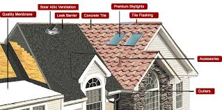 tile roofing tile roof replacement