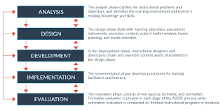 What Should E Learning Designers Know About The Addie Model Throughout Example Lesson Plan