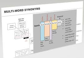 Shed More Light On Synonym by Rauf Aliev Hybrismart Sap Hybris Under The Hood