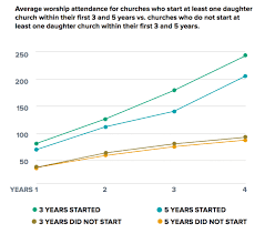 There Is A Big Difference Between Planting Church And We Knew Going Into It That Wanted To Multiply Rapidly