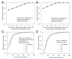 Asymptomatic Viral Shedding Influenza by Quarantine For Pandemic Influenza Control At The Borders Of Small