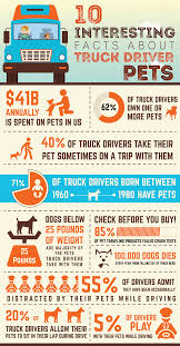 INFOGRAPHIC: 10 Interesting Facts About Truck Driver Pets Best Truck Driver Resume Example Livecareer Ownoperators Pay January 2014 Youtube Oil Field Truck Drivers Semi Driver Job And Salary Rimouskois Tanker Trucking Salary Team Driving Jobs Offer Signon Bonus Van Dump Tarp Roller Kit Plus Ford Models Together With 10 What Is The Difference In Per Diem And Straight Pay Drivers Extended Truckers Strike Thrghout Italy Florentine Flatbed Scale Tmc Transportation