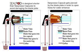 Safe For Your NespressoR OriginalLineTM Machine