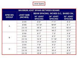 Ceiling Joist Span Table Nz by Ceiling Joist Span Table Pranksenders