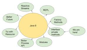 Decorator Pattern Java Io by Java 9 Part 3 Super Interfaces First Look Dzone Java