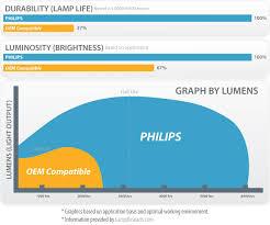 oem vs compatible replacement ls