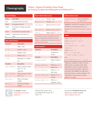 Java Mathceil Example And Output by Roblox General Scripting Cheat Sheet By Ozzypig Download Free