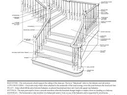 Model Staircase: Parts Of Staircase Stairs Amazing Prefab Stair ... Stair Banister Parts Stair Banister The Part Of For Staircase Parts Neauiccom Shop Interior Railings At Lowescom Home Design Concepts Ideas Custom Birmingham Montgomery Mobile Huntsville Iron Railing Baluster Store Fitts Manufacturers Quality Spiral Options Model Replace Spindles Onwesome Images Arke Moulding Millwork Depot Piedmont Stairworks Curved And Straight Manufacturer Redecorating Remodeling Photos Oak