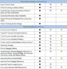 American Airlines Executive Platinum Desk International by American Airlines Gold Platinum U0026 Executive Platinum Fast Track