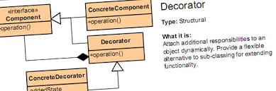 Decorator Pattern C Code Project by A Beginner U0027s Guide To Design Patterns