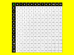 comment apprendre ses tables de multiplication vripmaster