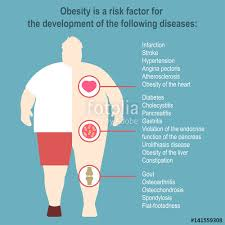 Obesity Vector Illustration Poster Template The Effect Of On Health And Human Internal Organs