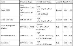 rf meters compared stop oc smart meters