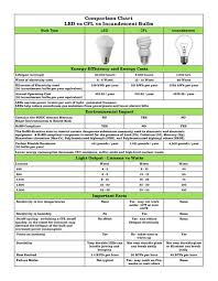 led vs incandescent light bulb chart lighting