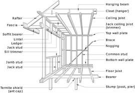 Jack Ceiling Joist Definition by Frontiers Development Of A Full Scale Structural Testing Program