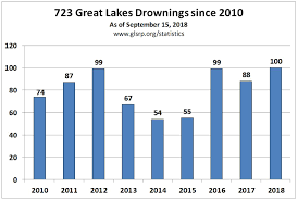 Great Lakes Surf Rescue Project - Statistics - Great Lakes Surf ... Great Lakes Bay Region Michigan 4 Driver Traing School Madison Wi Driving Truck Schools Ohio Best 2018 Pre Trip Inspection Class A Youtube Rv Cssroads Jr Schugel Student Drivers This Trucker Put A Gaming Pc In His Big Rig To Deal With The Jobsintrucks Hashtag On Twitter Trucking Image Kusaboshicom Jobs By Location Roehljobs Jordan Sales Used Trucks Inc