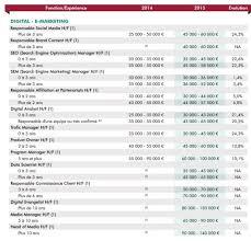 etude les salaires des métiers du web en 2014 et 2015 du