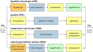 Ingress Heat Sink Calculator by Energies Free Full Text Methane Hydrate Pellet Transport Using