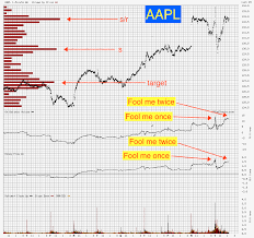 fb dis aapl global interest rates oil gold natural gas
