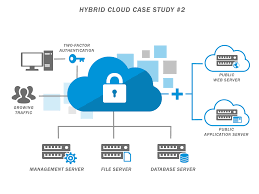Hybrid Clouds - Server Intellect Cloud Security Riis Computing Data Storage Sver Web Stock Vector 702529360 Service Providers In India Public Private Dicated Sver Vps Reseller Hosting Hosting 49 Best Images On Pinterest Clouds Infographic And Nextcloud Releases Security Scanner To Help Protect Private Clouds Best It Support Toronto Hosted All That You Need To Know About Hybrid Svers The 2012 The Cloudpassage Blog File Savenet Solutions Disaster Dualsver Publickey Encryption With Keyword Search For Secure