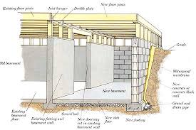 Construction Of Basement by 3 Types Of House Foundation U2013 Basement Crawl Space And Slab
