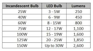 can i use a 100w equal led bulb in a 60w socket 1000bulbs