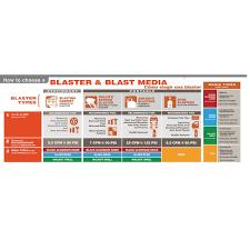 Fine Grade Walnut Shell Blast Media - Harbor Freight Tools