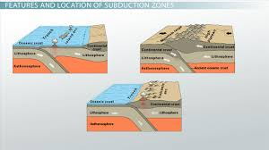 Where Does Seafloor Spreading Take Place by Subduction Zone Definition Location U0026 Example Video U0026 Lesson