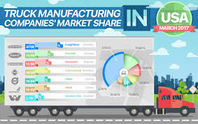 Truck Manufacturing Companies Market Share | Autoxloo Home Mcneilus Selfdriving Trucks Are Going To Hit Us Like A Humandriven Truck Sunroom Manufacturers Usa Inspirational Bedroom Azunselrealtycom Pierce Manufacturing Competitors Revenue And Employees Owler Garbage Bodies For The Refuse Industry Mack Two Men And A Truck Movers Who Care Scott Pruitt Gave Dirty Glider Trucks Gift On His Last Day At The Media Rources Usa Semi Big Lifted 4x4 Pickup In Dump Truckconcrete Mixer Truckcargo Ucktractor Unitheavy Duty Americas Trucker Shortage Is Hitting Fortune
