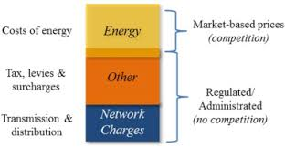 Energy Tariffs No Standing Charge by Time Based Pricing And Electricity Demand Response Existing