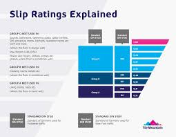 slip ratings explained tile mountain